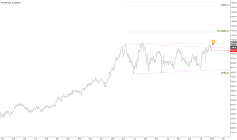 ALIV_SDB: Bullish breakout from multi-year consolidation (35+% upside)