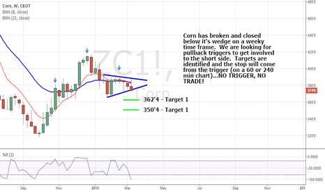 ZC1!: Time to pick some Corn