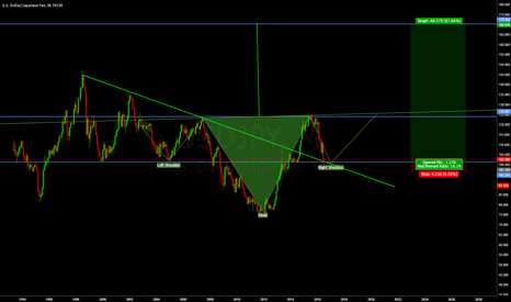USDJPY: just for fun