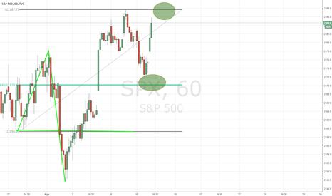 SPX: llegando al 100% del target propuesto en el spx500