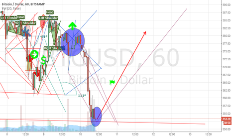 BTCUSD: Bound back point