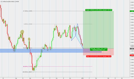 USDCAD: Its going to be complete chaos at this 1.2500 level