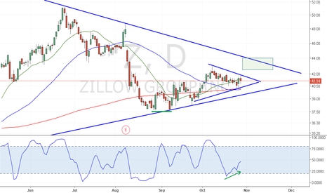 Z: Stochastic divergence pennant breakout