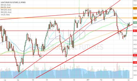 CL1!: Crude Oil in attesa delle scorte, potenziale livello long