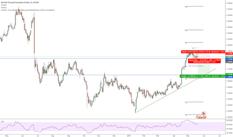 GBPCAD: GBPCAD on break of 1.755 support, sell it