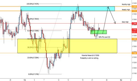NZDUSD: NZD/USD Potential Long / Sell Opportunity
