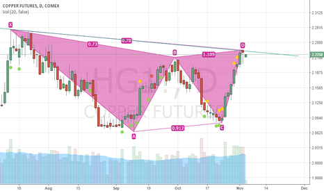HG1!: copper at trendline resistance.