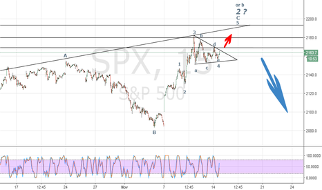 SPX: SPX The wall is coming fast