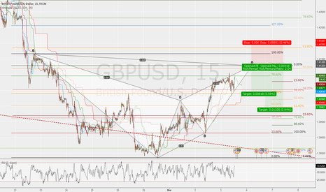 GBPUSD: POTENTIAL BEARISH BAT PATTERN ALMOST COMPLETED