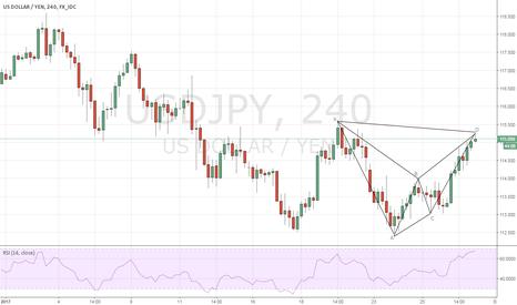 USDJPY: USDJPY - Short term down move