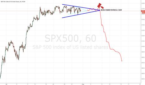 SPX500: SEX Set-up *Sorry I meant SPX500 ;)