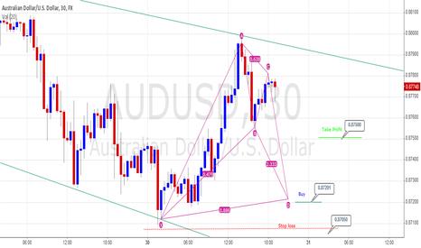 AUDUSD: AUD/USD 15mins Bullish Bat
