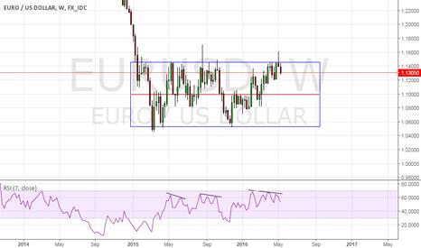 EURUSD: Trading Range
