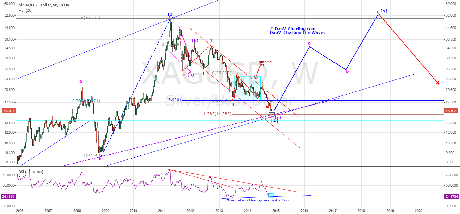 Silver - forming a major low could offer opportunity for long.