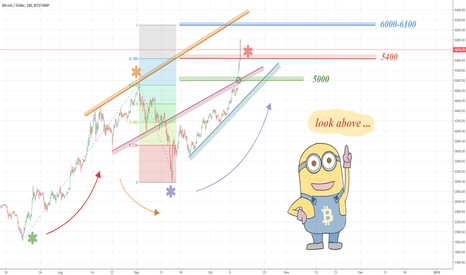 BTCUSD: BTCUSD – Price action over-stretched