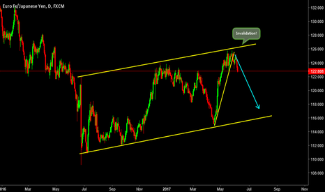 EURJPY: EURJPY- Heading Towards the Bottom!