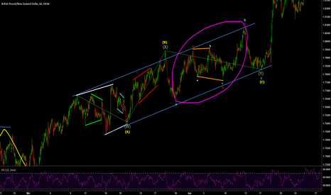 GBPNZD: GBPNZD example of Double Three Correction
