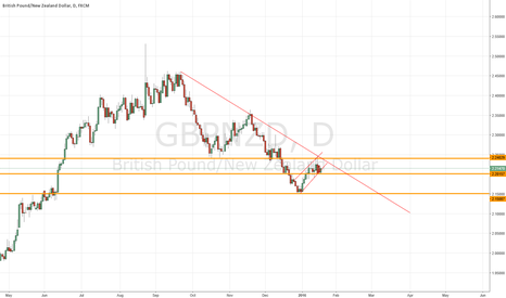 GBPNZD: GBP/NZD Sell the breakout