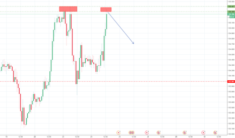 GBPJPY: GBPJPY Making Highs at strong resistance