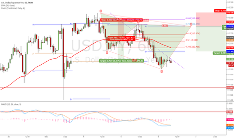 USDJPY: Cypher Short.