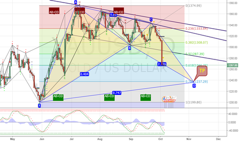 XAUUSD: after Friday