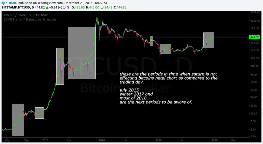 bitcoin vs bitstamp
