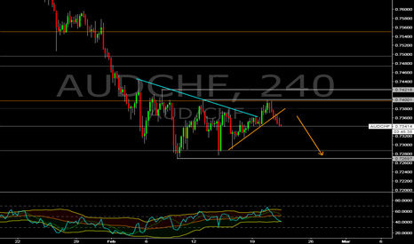 AUDCHF: AUD/CHF sell