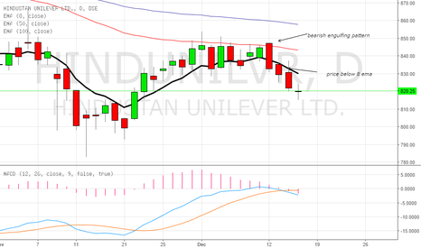 HINDUNILVR: short postion on the stock
