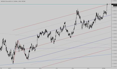 GBPUSD: Pound drop ahead