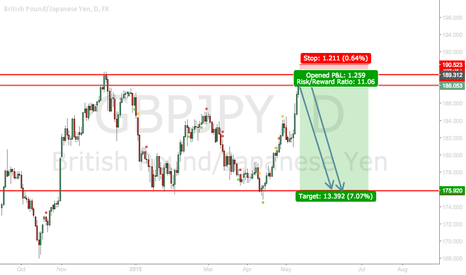 GBPJPY: GBPJPY Coming Up To Resistance