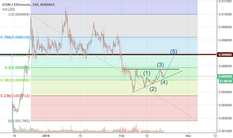ICXETH: ICX about to complete wave 5