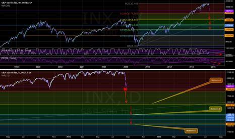 SPX: S&P Market Bottom