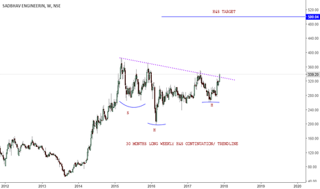 SADBHAV: sadbhav engineering- head and shoulder continuation