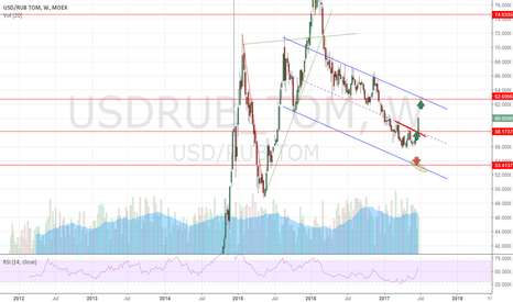 USDRUB_TOM: Long USDRUB part 2 (Update)