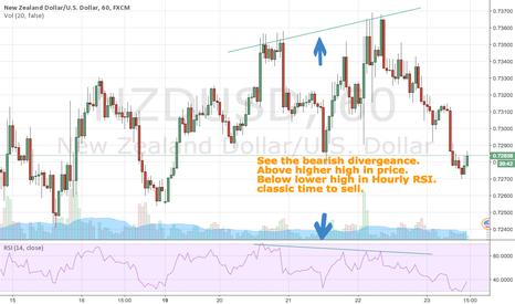 NZDUSD: NZD USD at a temporary top -- 60 min (hourly)