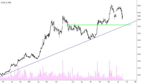LTS: Lotos [LTS] – w kierunku linii trendu