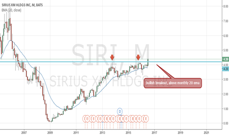 SIRI: SIRI Monthly breakout, bullish