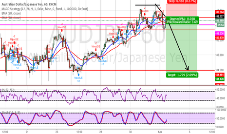 AUDJPY: Short at structure and on trend-line.