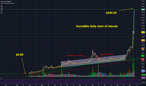 LTCUSD: Incredible Litecoin Chart