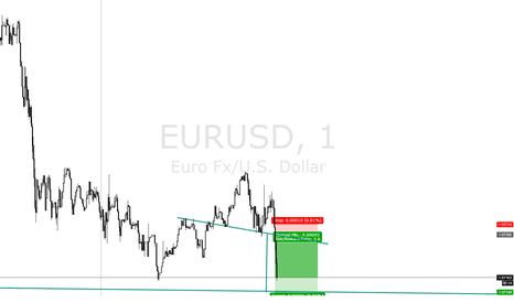 EURUSD: EURUSD 1M FORMATION - Head and Shoulder Formation