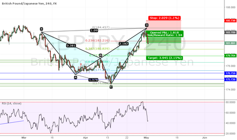 GBPJPY: Potential retest level
