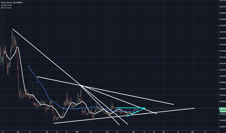 MTLBTC: Metal Ascending Triangle