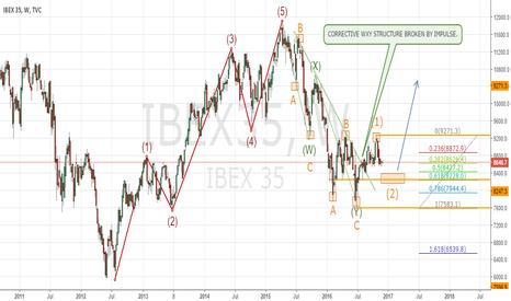IBEX35: IBEX35 PRIMARY ELLIOTT WAVE - WEEKLY