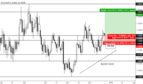 EURUSD: Trend continuation pin bar at support zone