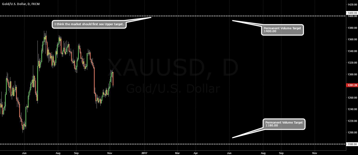 GOLD / Permanent Volume Targets.