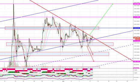 BCHUSD: BCH/USD треугольник.