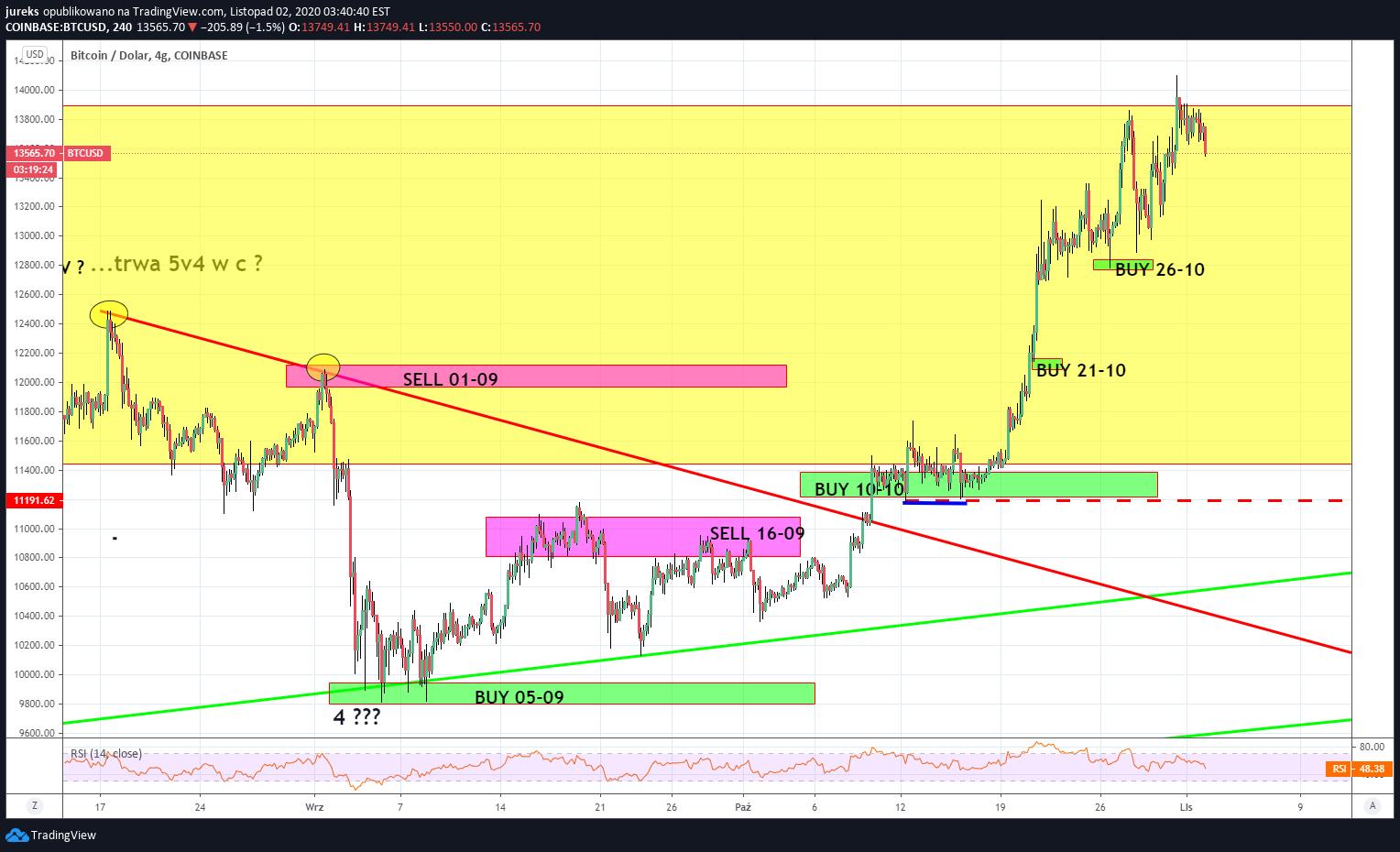 bitcoin coinbase tradingview
