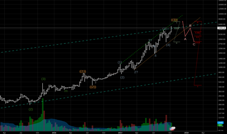 BTCUSD: More chances to buy at 4000 than to sell at 7000