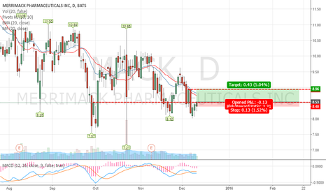MACK: MACK Short term bullish LONG