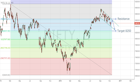 NIFTY: Nifty Next Target ?